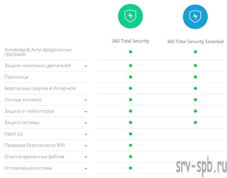 360 Total Security различия