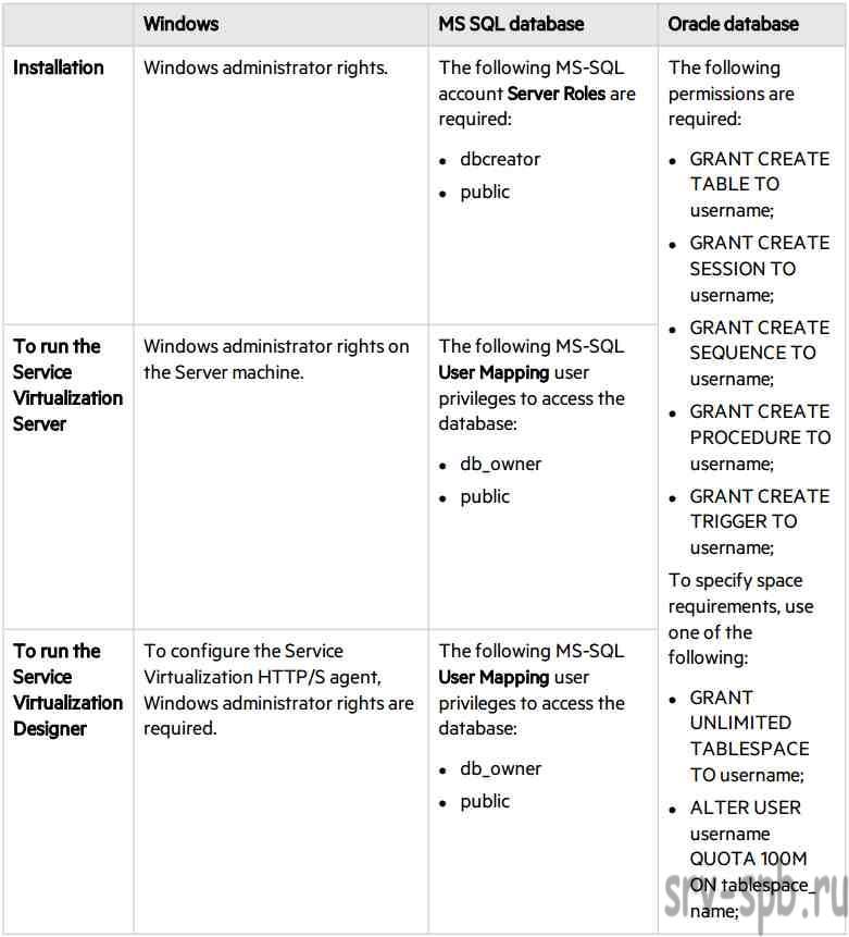 Требования HP Service Virtualization